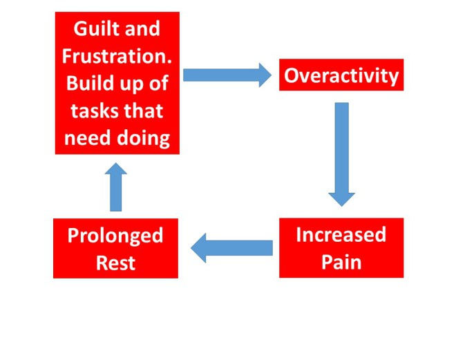 Pain: Boom and Bust
