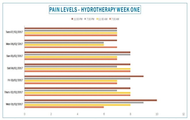 pain-levels-week-one-hydrotherapy-chart-pic-starting-01022017