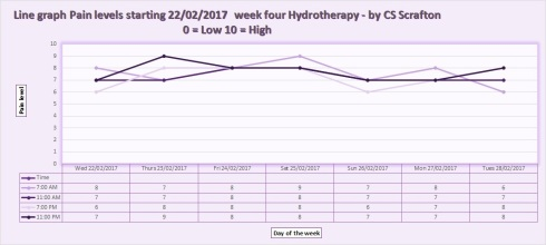 Line graph Pain levels starting 22 02 2017 week four Hydrotherapy - by CS Scrafton